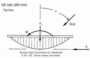 Windloading Information For The Quickfire U2122 Line Of Antennas