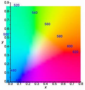 Spectral Color And Perception  U2014 Polycount
