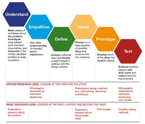 stanford design thinking design thinking revised mapping complex information