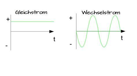 Wodurch Sich Wechselstrom Drehstrom Oder Gleichstrom Unterscheiden by Wechselstrom Zu Gleichstrom Gleichstrom Wechselstrom File