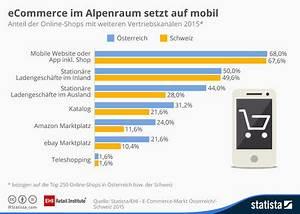 Gartendeko Online Shop österreich : studie e commerce sterreich schweiz ~ Articles-book.com Haus und Dekorationen