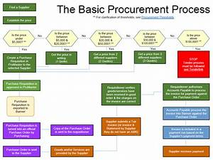 Basic Procurement Process Flow Pictures To Pin On Pinterest