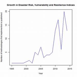 A Comparative Analysis of Disaster Risk, Vulnerability and ...