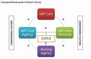 Diagram Of Orem U0026 39 S Self Care Model