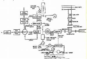 Power Plant Instrumentation  U0026 Control
