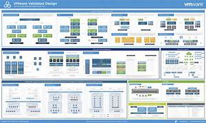 Vmware Validated Design For Sddc 4 0 Architecture Reference Poster