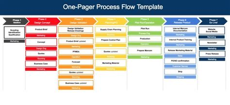 One Pager Template Free Process Template One Pager Flow And Process Diagram