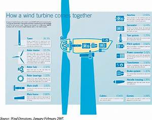 Example Of The Main Components Of Onshore Wind Turbine With