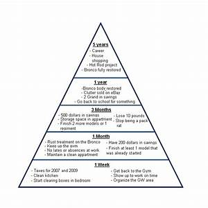 10 best images of donor pyramid diagram fundraising for Goal pyramid template