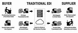 What Is Electronic Data Interchange  Edi