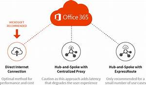 Deploy Office 365 With Direct Internet Connection