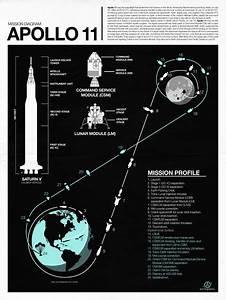 Apollo 11 Infographic By Nick Wiinikka  Avec Images
