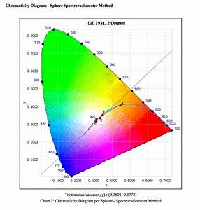Led Lighting Inc  Announces Breakthrough Product In The