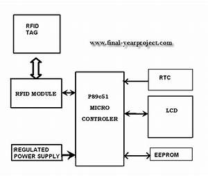Rfid Inventory Control System Ece Project
