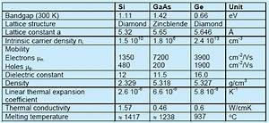 Physical properties of silicon, Germaniu and GaAs