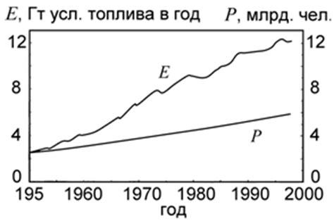 Глобальная . раздел 5. технологические тренды развития мировой энергетики. 137