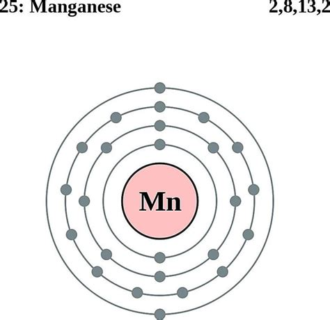 Manganese Protons by Atoms Diagrams Electron Configurations Of Elements