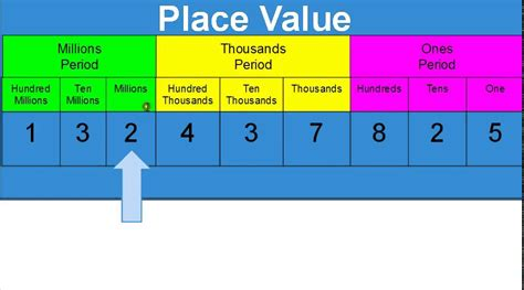 grade 2 place value chart place value worksheets for