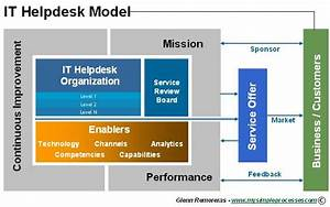 The Helpdesk Model – What It Means to Put Helpdesk to Work ...