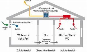 Dezentrale Lüftungsanlage Mit Wärmerückgewinnung Test : l ftungsanlage ~ Articles-book.com Haus und Dekorationen