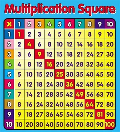 multiplication table  warners learning community