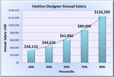 salary for designer fashion designer salary wages in 50 u s states