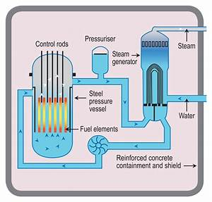 Nuclear Energy And Environmental Consequences Of Energy