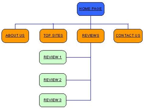Web Design 101 How To Develop Your Website Sitemap