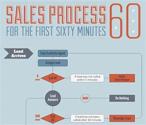 Sales Cycles  An Actionable Guide To Sales Cycle Management