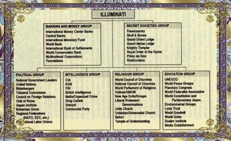 Illuminati Pyramid Meaning Illuminati Symbolism Meanings Lumexposedbyjess