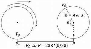 Schematic Diagram Showing The Rolling Harmonic Circular