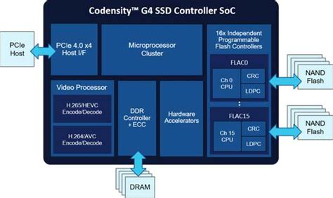 netint technologies codensity  ssd controller soc
