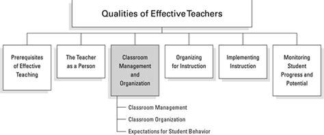 classroom management  organization