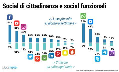 transfert si鑒e social chi sono gli italiani che usano social e messenger