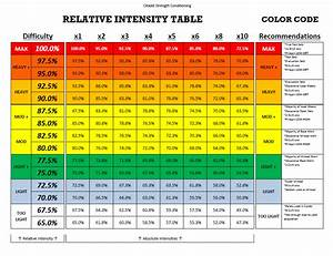 Weight Lifting Percentage Chart Science Of Sports Performance Page 4 Theoretical