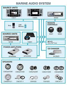 Boat Stereo Wiring Diagram Sony Xplod Car Stereo Wiring