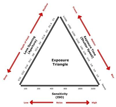 photography  part   photographic triangle