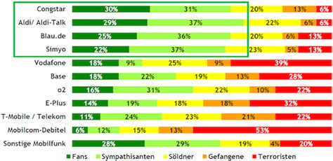 best cell phone provider what users think of mobile network providers in germany