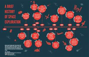 Historical Space Exploration Timeline (page 4) - Pics ...