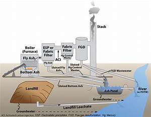 Coal Ash Pond Water Treatment  Technology Options