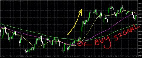 profitable forex trading strategy
