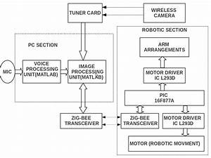 Unais U0026 39 S Tech Blog  Voice Controlled Object Recognition And