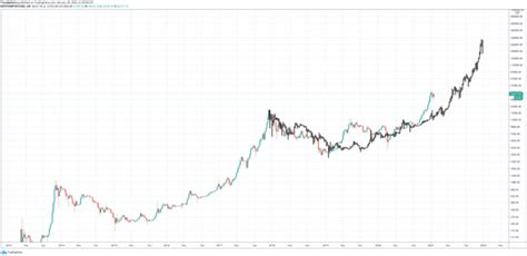 Expected value is the discounted value attributed to an. GMI Model Estimates Bitcoin Fair Value At $300K By October 2021 - Crypto Alpha News