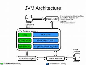 An, Introduction, To, Java, Compiler, And, Runtime