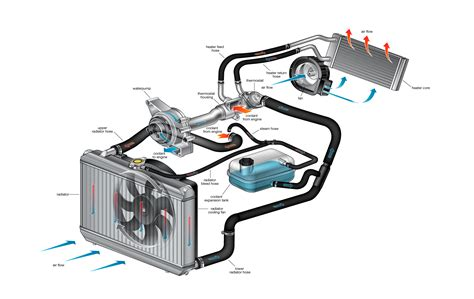Engine Cooling System Cars