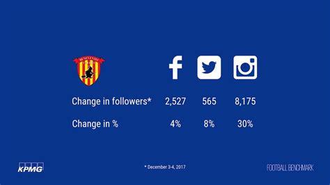 kpmg si鑒e social quanto vale il primo punto sui social il caso benevento 12 di followers in un giorno calcio e finanza