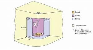 Electrics Bathroom Zones