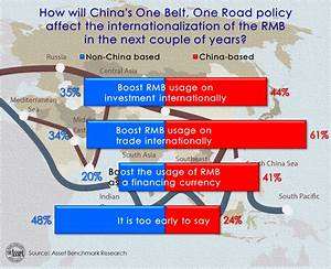 Can China's Belt and Road boost RMB as a financing ...