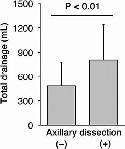 Total Drainage In Patients With Or Without Axillary Lymph