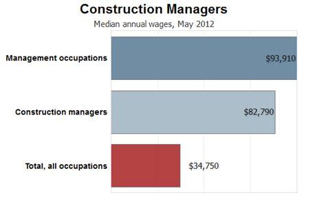 Home Career Outlook Us Bureau Of Labor Statistics  Autos Post